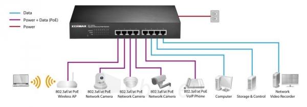 Edimax 8x 10/100/1000 PoE+ Switch, 802.3at/802.3af, 80W budget (30W/port) Paveikslėlis 6 iš 6 250257501160