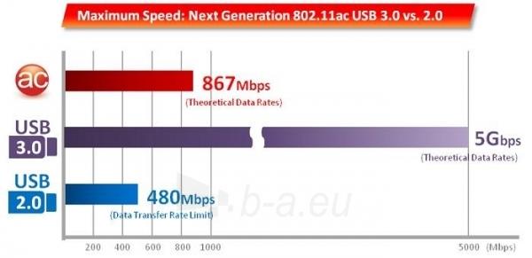 Edimax AC1200 Dual Band 802.11ac USB 3.0 adapter, 5GHz 2,4GHz, HW WPS Paveikslėlis 4 iš 8 250257100318