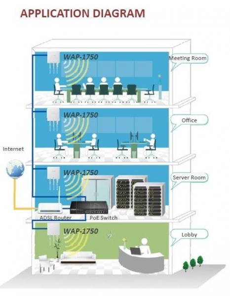 Edimax Long Range AC1750 802.11ac 3x3 Dual band wall mount PoE AP, 2x LAN Gbit Paveikslėlis 11 iš 11 250257100331
