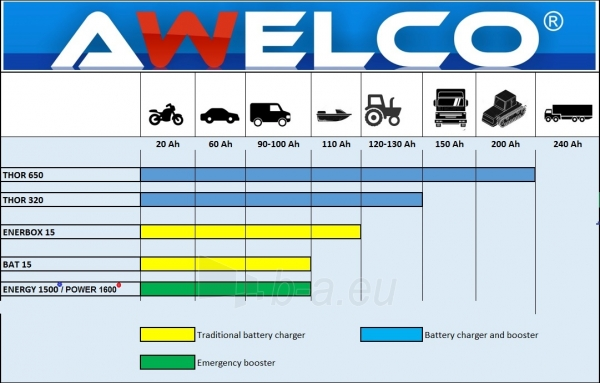 Įkroviklis automobiliniams akumuliatoriams AWELCO ENERBOX 15 Paveikslėlis 2 iš 2 310820147620