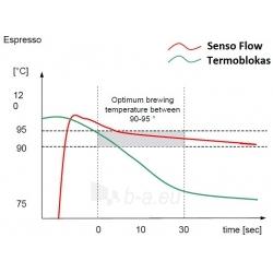 Kavos aparatas Siemens TE607203RW Paveikslėlis 6 iš 8 250120200789