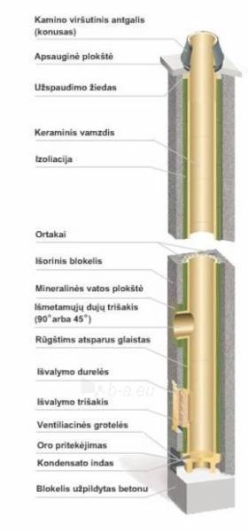 Keraminis kaminas SCHIEDEL Rondo Plus 7,33m/140mm su ventiliacijos kanalu Paveikslėlis 2 iš 5 310820047736