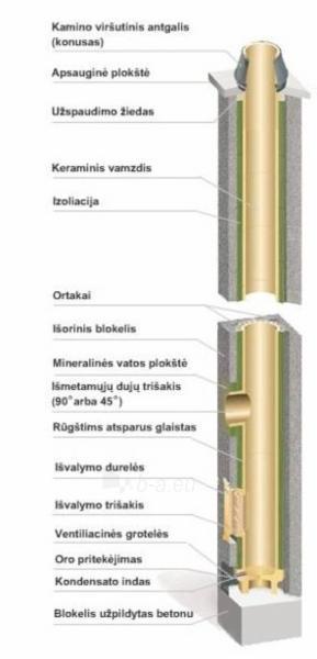 Keraminis kaminas SCHIEDEL Rondo Plus 7,66m/200+V+160 mm. Paveikslėlis 2 iš 5 310820049054