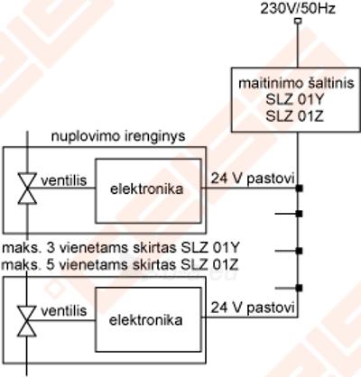 Piwitharo nuplovėjas SANELA SLP 11, įrengtas po lubomis, 24V Paveikslėlis 2 iš 3 270713001119