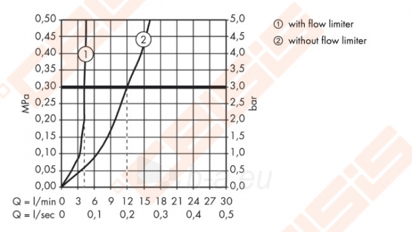 Praustuvo maišytuvas HANSGROHE Focus 100 su dugno vožtuvu Paveikslėlis 3 iš 3 270722000721