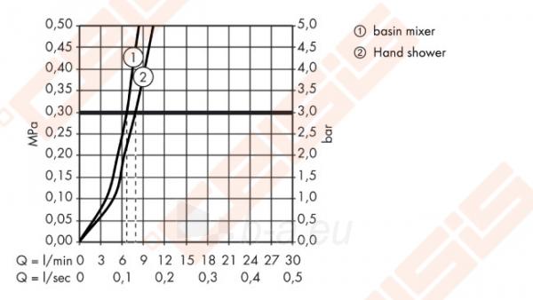 Praustuvo maišytuvas HANSGROHE Focus 70 su rankiniu Bidette dušeliu 1,6 m Paveikslėlis 3 iš 3 270722000726