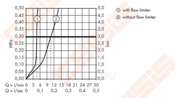 Praustuvo maišytuvas HANSGROHE Metris Classic su dugno vožtuvu stalviršiui Paveikslėlis 3 iš 3 270722000759