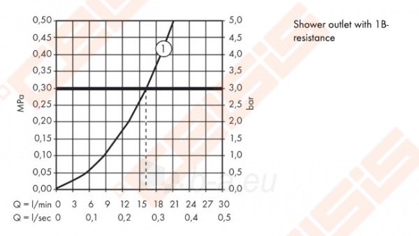 Termostatinis dušo maišytuvas HANSGROHE Ecostat Universal Paveikslėlis 3 iš 3 30091700028
