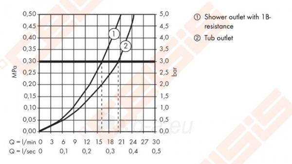 Termostatinis vonios/dušo maišytuvas HANSGROHE Ecostat Universal Paveikslėlis 3 iš 3 30091700046