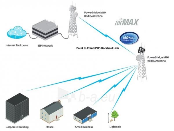Ubiquiti PowerBridge M10 10.5GHz 0.6m 34dBi Dish Paveikslėlis 3 iš 3 310820009307