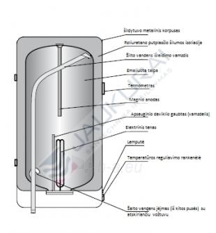 Vandens šildytuvas NIBE-BIAWAR OW-E50.1 50L vertikalus, elektrinis Paveikslėlis 5 iš 10 271410000164