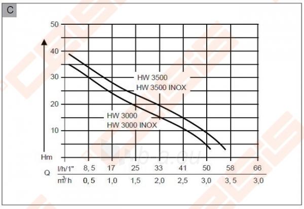 Vandens tiekimo sistema AL-KO HW3000 Clasic 650W Paveikslėlis 3 iš 3 270832000225