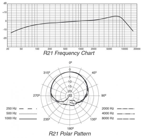 Vokalinis/prezentacijų mikrofonas SAMSON R21S XLR 3vnt. cardioid gold-plated XLR Paveikslėlis 4 iš 4 310820024249